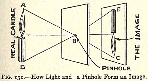 Pinhole camera principle (Image taken from www.cambridgeincolour.com)
